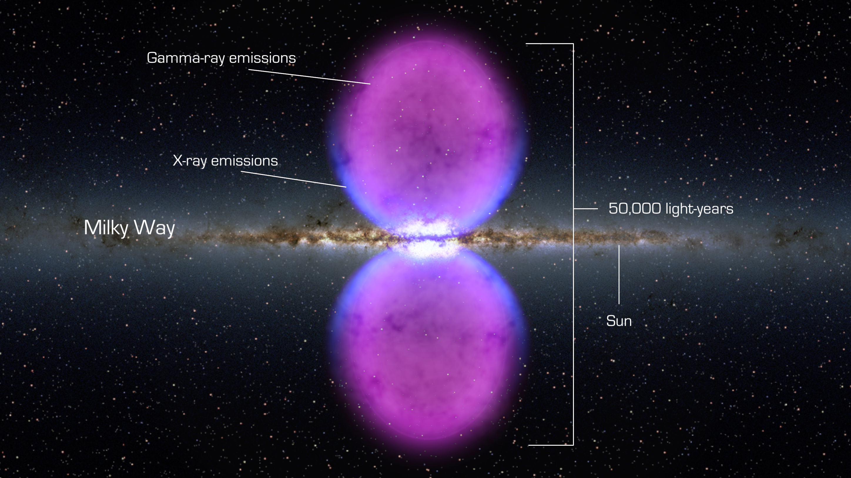 Milky Way Plasma Bulbs Extending 25,000 light years