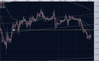 Silver March 14, 2007: 1hr Chart