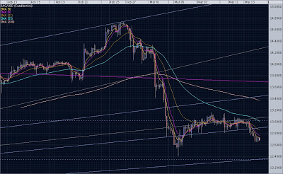 Silver March 14, 2007: 3hr Chart