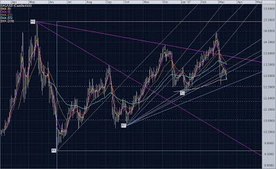Silver March 14, 2007: Daily Chart